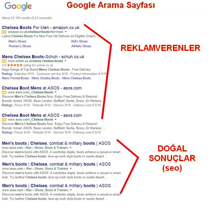 Google Arama Sayfası Sağ Kısım Reklamları Kaldırıldıktan Sonraski Hali